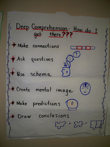 K-2 anchor chart about deep comrepehension
